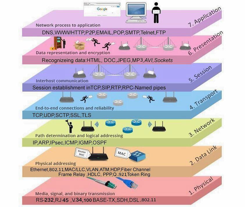 Quản trị, giám sát kết nối mạng và mô hình OSI